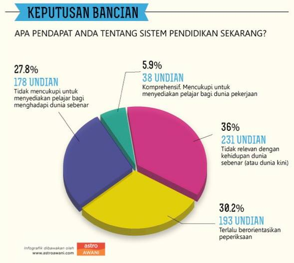 sistem pendidikan malaysia astro awani