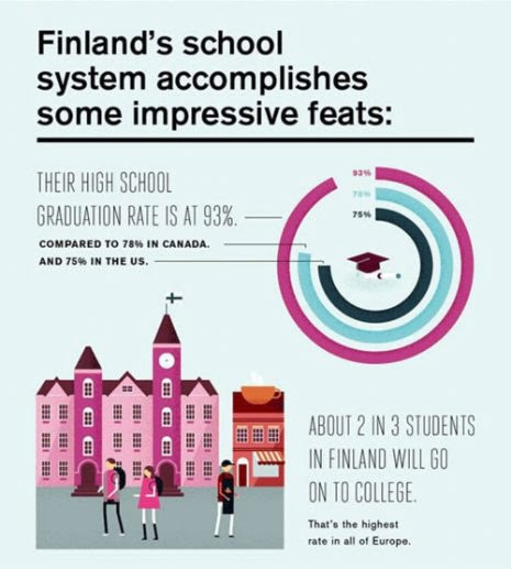 finland educatioon system