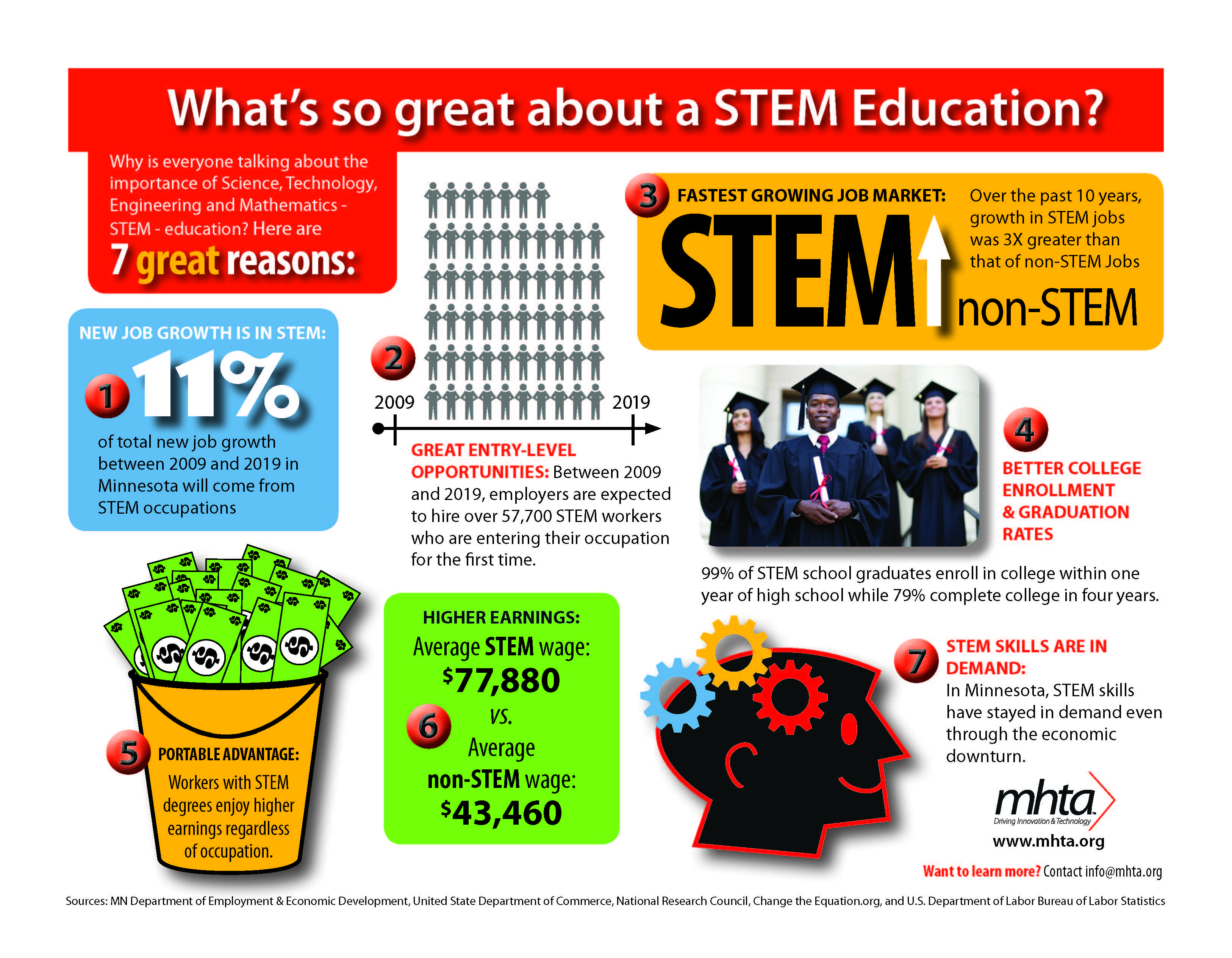 stem-education-in-malaysia